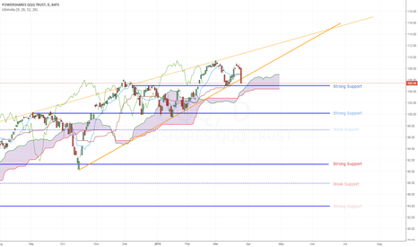 QQQ: Nasdaq Levels to Watch (Ichimoku+Trendlines)