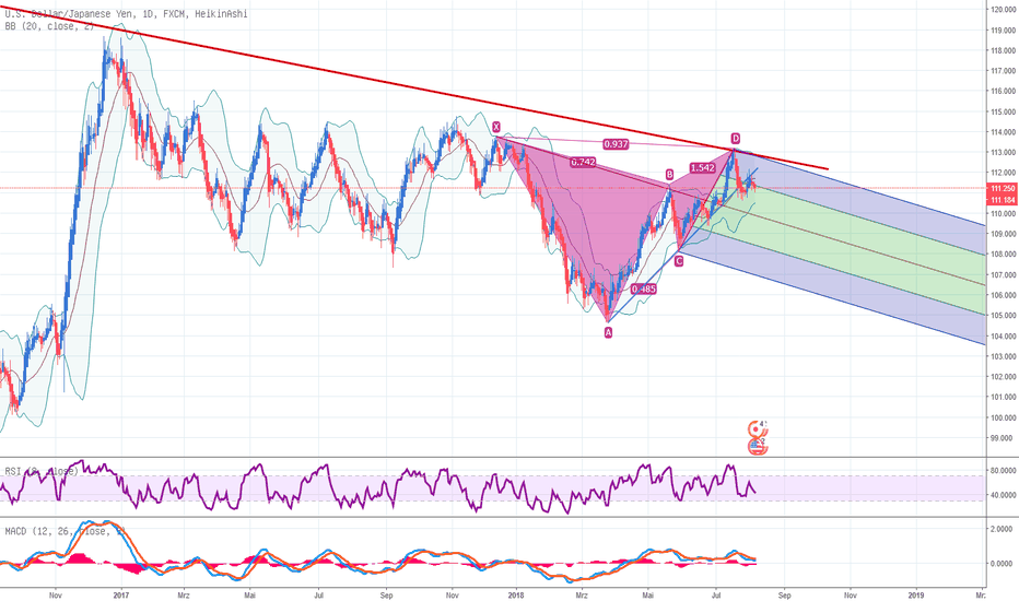 USDJPY: USD JPY D1 mit bearishem Gartley Pattern und Pitchfork
