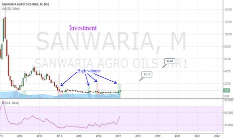 SANWARIA: Sanwaria - Penny Stock!