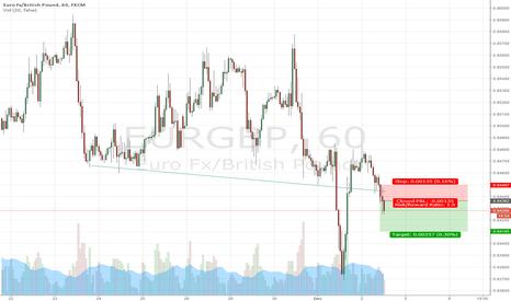 EURGBP: Sell EurGbp