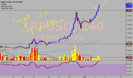 XRPUSD: XRP/USD - Short term target 3 plus