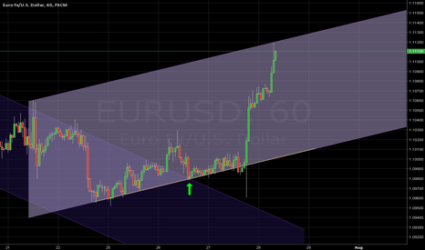 EURUSD: NEW CHANNEL DEVELOPING