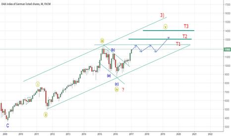 GER30: German Market (DAX 30) to head higher : Elliott Wave Analysis