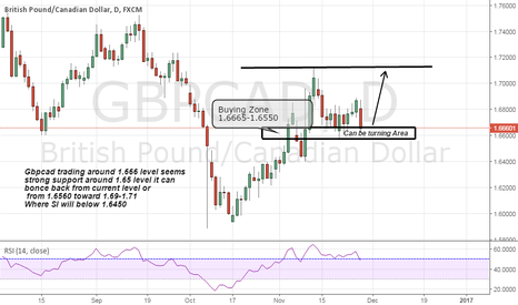 GBPCAD: Gbpcad can b turning point from current level