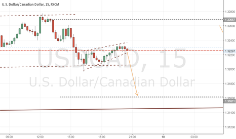 USDCAD: small scalp