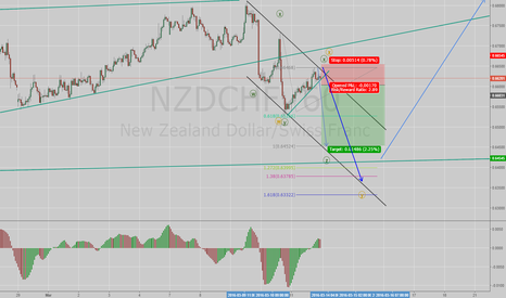 NZDCHF: NZDCHF shortterm short w two counts at 1h