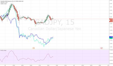 CADJPY: Strong Weak Trading CADJPY 20170727