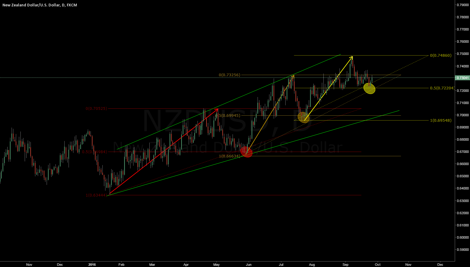 NZDUSD retraces 50% before each UP impulse. Sellers beware!