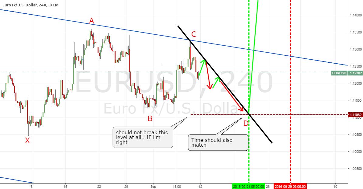 EU one more dip before 1.25