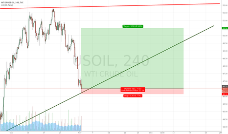 USOIL: Long oil
