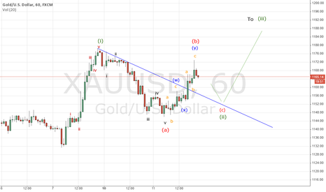 XAUUSD: Short Term Elliot wave analysis for XAUUSD