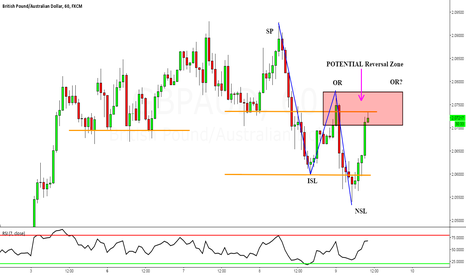 GBPAUD: GBPAUD: Support Turns To Resistance