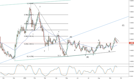EURCAD: eurcad - correction may continue
