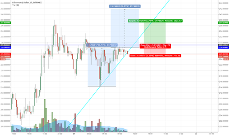ETHUSD: ETHUSD Micro ascending triangle formation