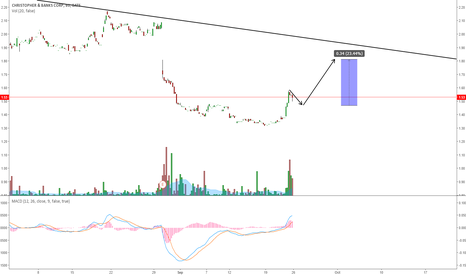 CBK: CBK - LOOKING FOR A POTENTIAL WAVE UP