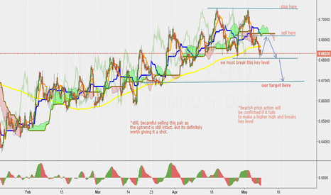 NZDUSD: NZD/USD still awaiting the massive fall