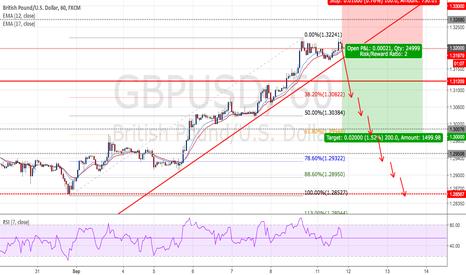 GBPUSD: GBPUSD - Short positions - Ratio ( 1 : 2 )