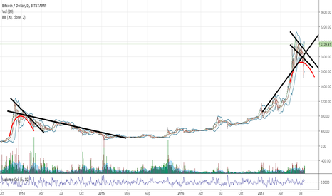 BTCUSD: bitcoin BULL trap 37 days after ATH. Same as 2013/2014!