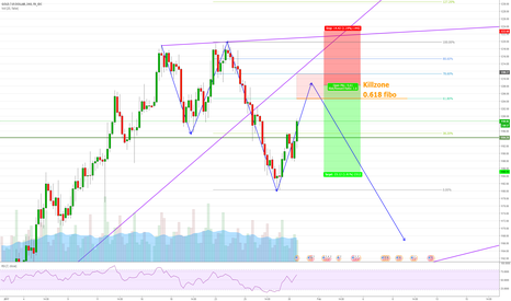 XAUUSD: XAUUSD 4H - Get ready  to short with 2618
