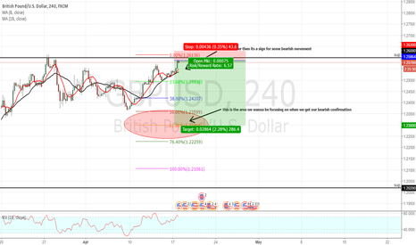 GBPUSD: going short with gu