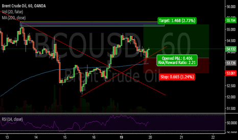 BCOUSD: Following bullish hourly trend-#BRENT
