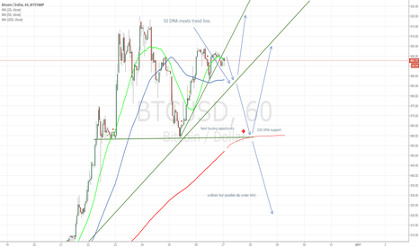 BTCUSD: Bitcoin third phase. The grind upward continues.