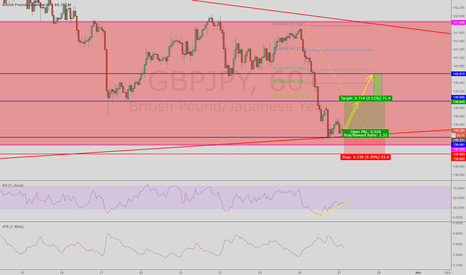 GBPJPY: buying a W PEAKZ on gj