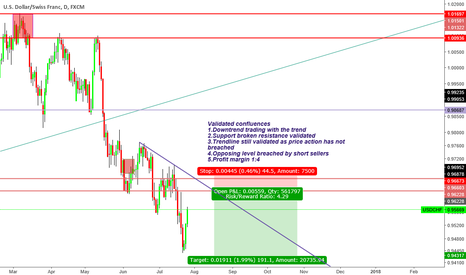 USDCHF: ''Trade what you see not what you think'' Bearish sentiment