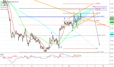 EURNZD: Elliot wave Diagonal Triangle