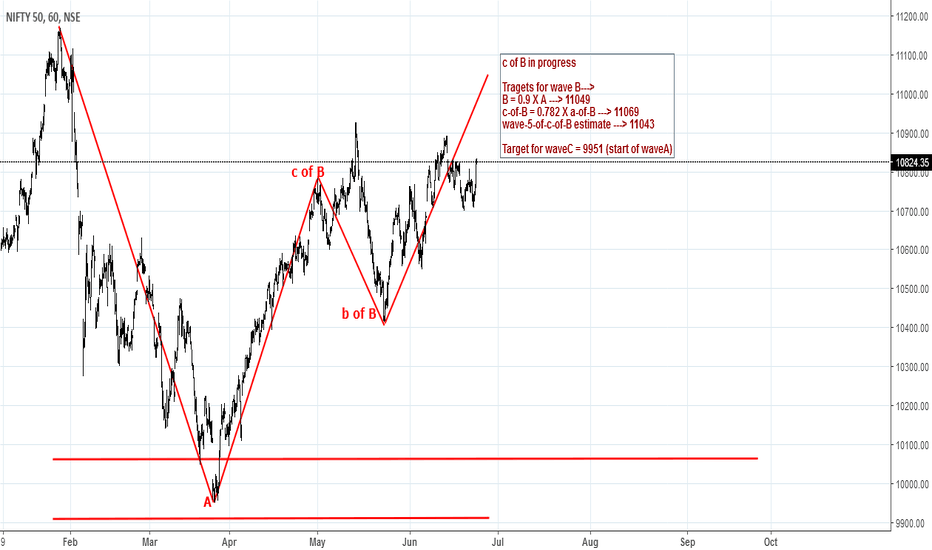 NIFTY: Shorting idea for NIFTY (NSEI.NS)