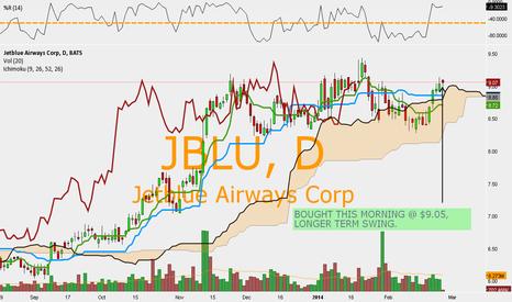 JBLU: JBLU - $JBLU SWING TRADE.