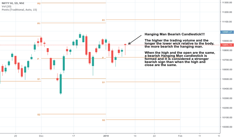 NIFTY: Nifty Forms A Hanging man candlestick pattern!!
