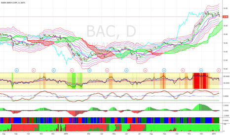 BAC: BAC will be pulled back more, and buy it between $18.5 and $18.0