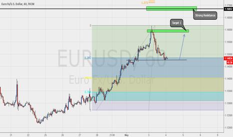 EURUSD: EU Trend Continuation