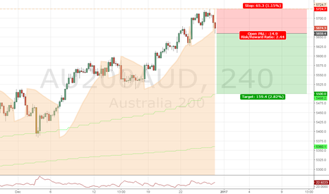 AU200AUD: Sell signal on AUS200 using the Parabolic SAR strategy