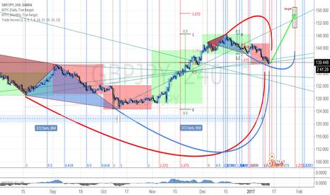 GBPJPY: GBPJPY - long - The Beast may end the correction