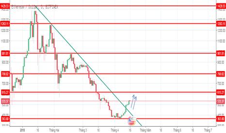 ETHUSD: ETHEREUM sẽ tiếp tục lên tiếp đến mức giá nào?