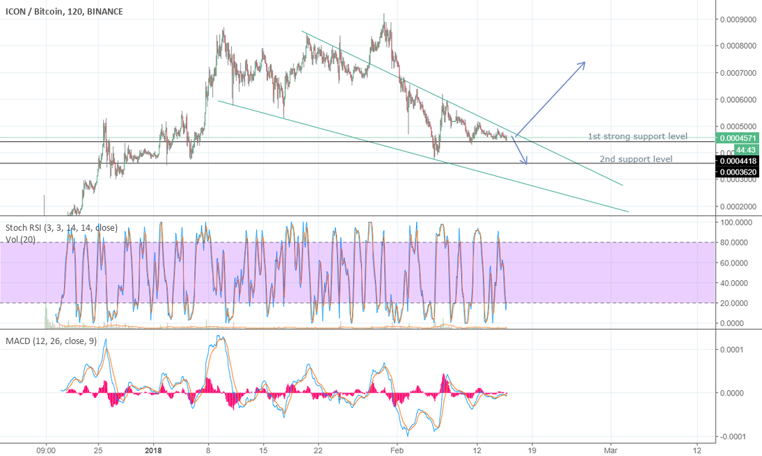 Wait with ICX!!! Bearish or Bullish?