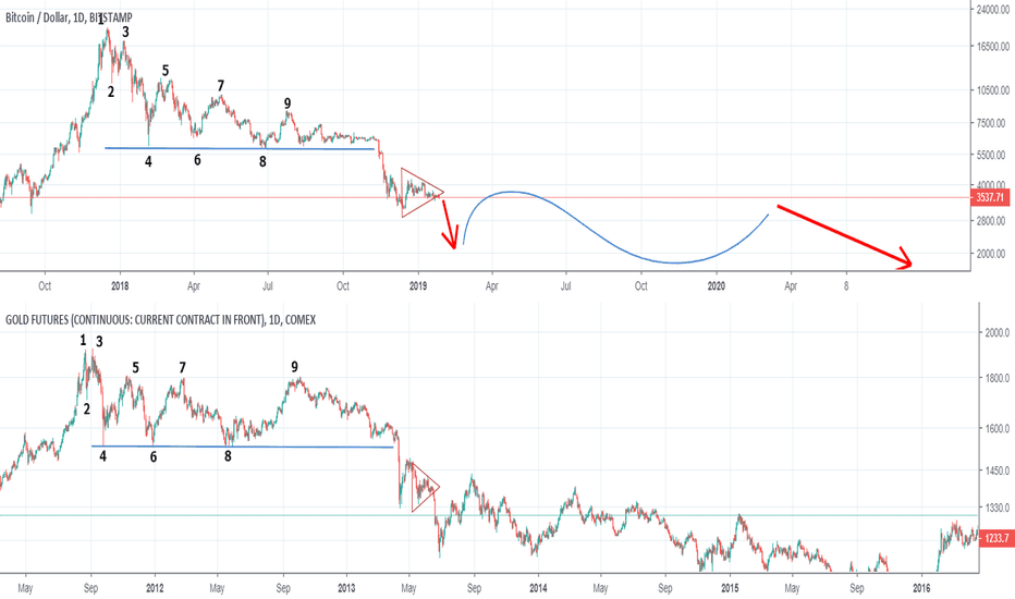 Btcusd Bitcoin Vs Gold Signs Of A Super Bear Market