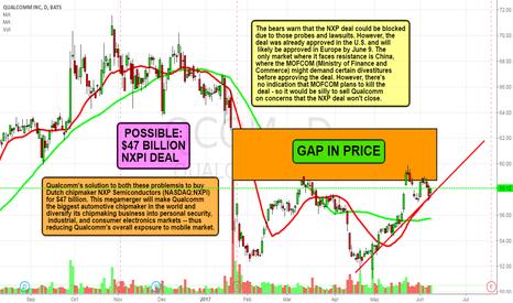 QCOM: QCOM- Bullish or Bearish? Next Week Trade?