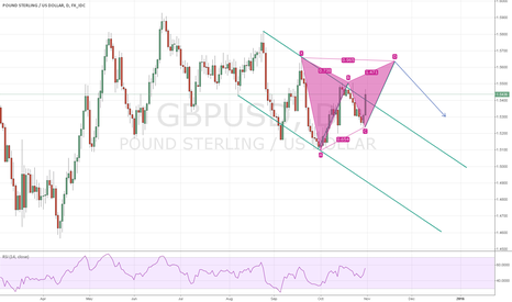 GBPUSD: GBPUSD Daily Cypher Gartley Forming - Perfect 68.1 All the Way