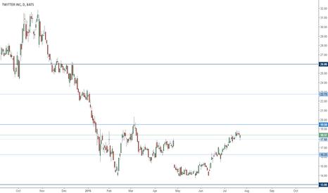 TWTR: TWTR trading range