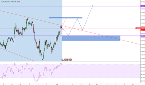 EURAUD: EURAUD short now and Long by set buy limit at1.48226
