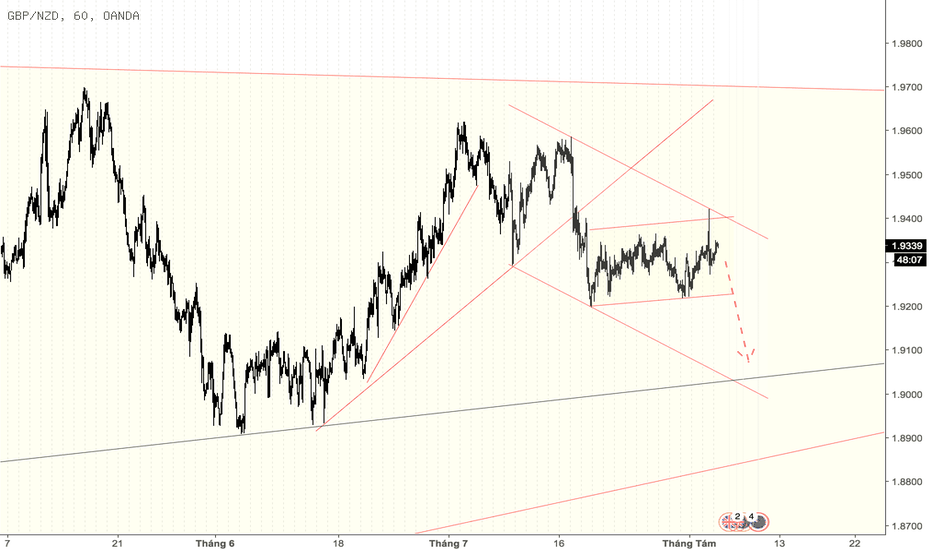 GBPNZD: @GBPNZD #Wavec/5 => Sell wave cuối