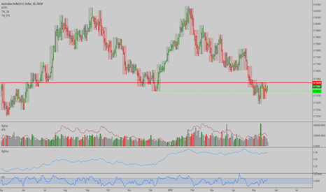 AUDUSD: AUDUSD: If it climbs over resistance, monthly rally can resume..