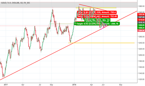 XAUUSD: nice opportunity on Gold