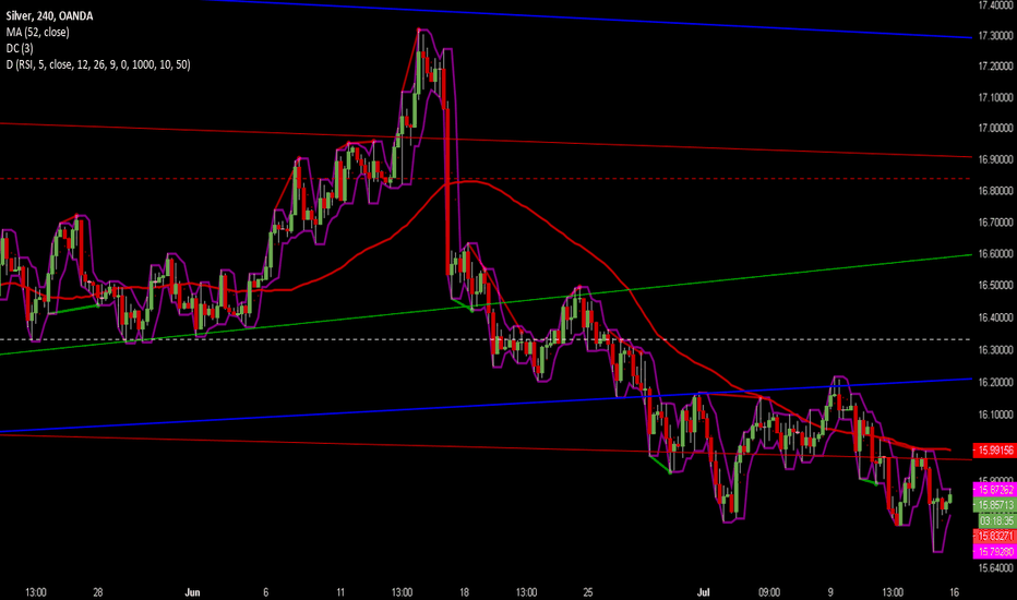 XAGUSD: Downtrend Retraced