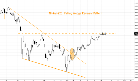 NI225: Nikkei 225 Index long. Short term target 24,5