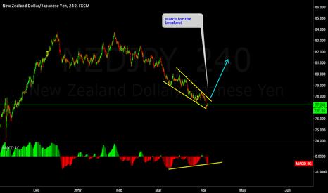 NZDJPY: NZDJPY another ending diagonal ?