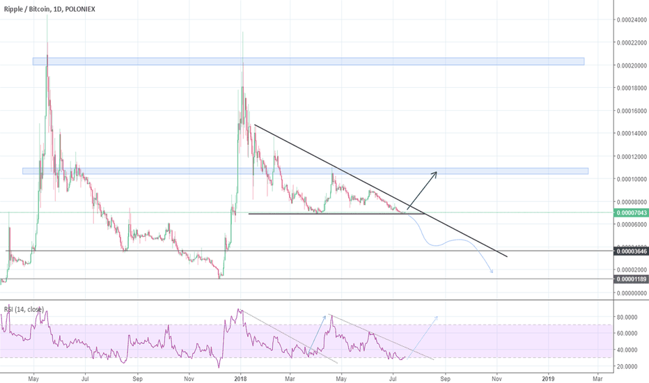 XRPBTC: Ripple might have a chance?